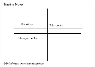 The Art of Storytelling Part 2