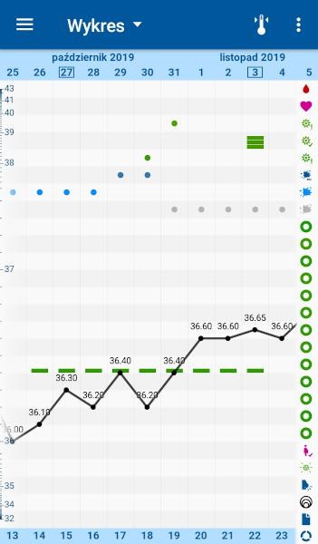 [Wykres cyklu w aplikacji OvuView z własną interpretacją wg metody Rötzera]