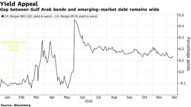 Bond Record, Budget Pain, Iran and Biden: Mideast Risks in 2021 - Bloomberg