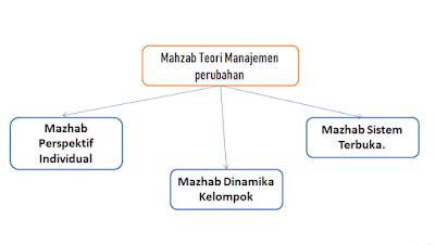 Mahzab Teori Manajemen Perubahan (Mazhab Perspektif Individual, Mazhab Dinamika Kelompok, Mazhab Sistem Terbuka)