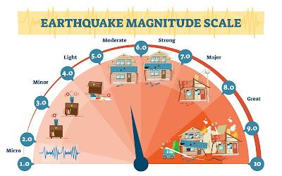 Escala de Richter que se usa para medir desastres naturales como los terremotos ocurridos en Islandia