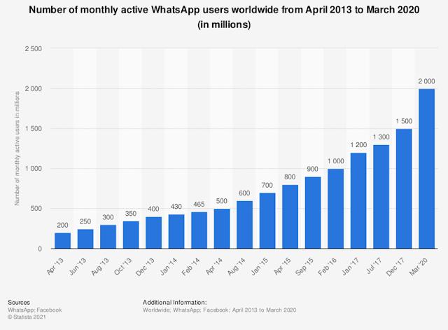 Statistik WhatsApp