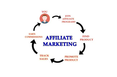 Process of an affiliate marketing program