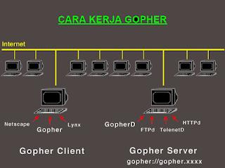 Pengertian Gopher dan Kegunaannya