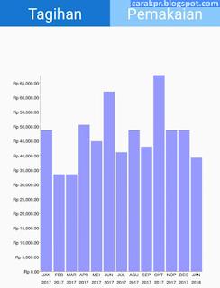 Bayar PDAM Surabaya Online
