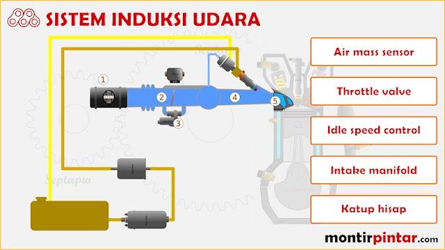 sistem induksi udara EFI