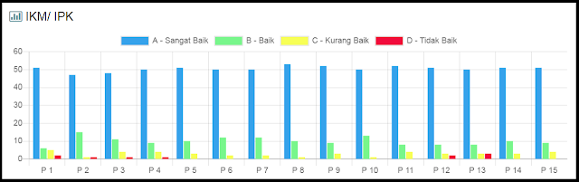 Hasil Survey IKM/IPK Lapas Kelas IIB Sarolangun Triwulan I