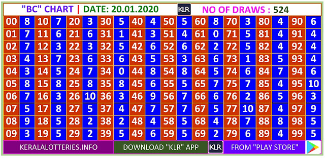Kerala Lottery Winning Number Daily Trending Ans Pending  BC  chart  on  20.01.2020