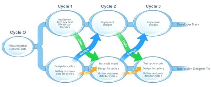 Ciclo 0 Planificar y recopilar datos de clientes, a partir de este, en cada ciclo siguiente, por ejemplo en el ciclo 2, los desarrolladores implementan el diseño del ciclo 1, y los diseñadores UX diseñan para el ciclo 2 y recopilan datos del cliente para el ciclo 3.
