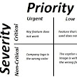 TESTHEAD: Learn the Difference Between Severity and Priority: 99 Ways Workshop #64, #65 and #66
