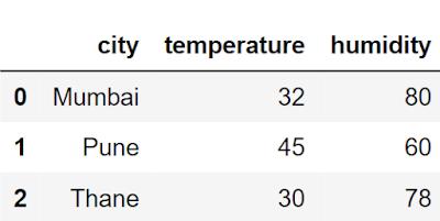 Maharashtra weather data