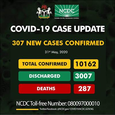 NCDC, NEW COVID-19 CASES, COVID-19 IN NIGERIA, CORONAVIRUS IN NIGERIA, COVID-19 DEATHS