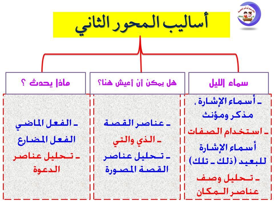 تحليل منهج اللغة العربية الصف الثاني الابتدائي 2020 أ/ حسام أبو أنس 7