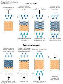 Cara Kerja Water Softener