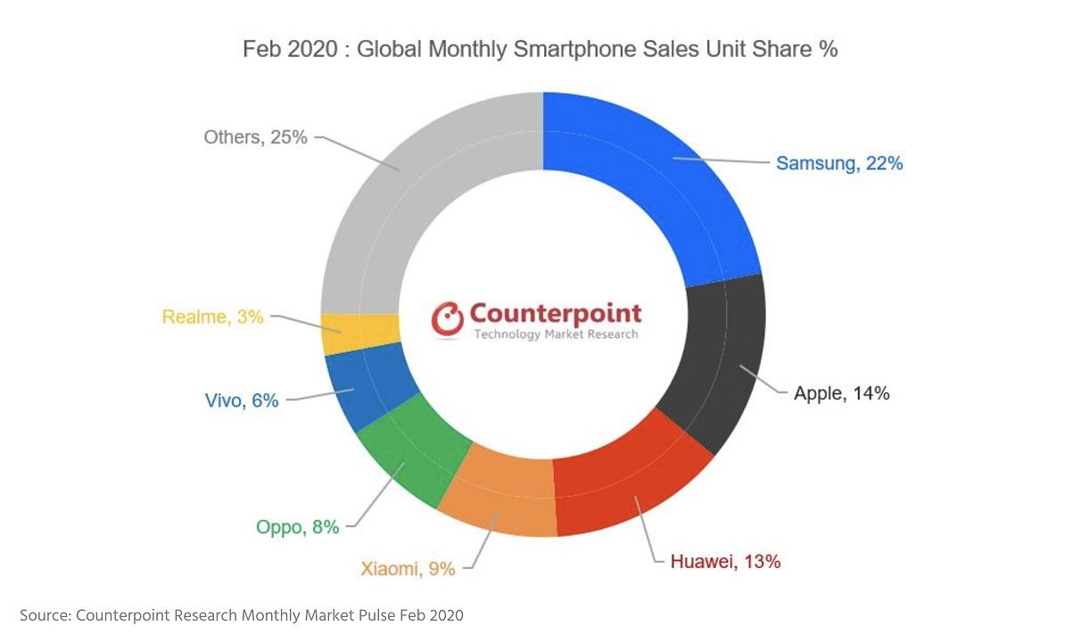 realme global smartphone share