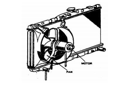 kipas pendingin yang digerakkan oleh motor listrik