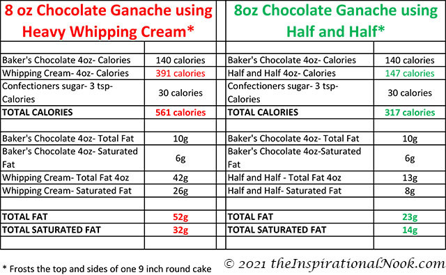 Nutritional information, chocolate ganache using heavy whipping cream, chocolate ganache using half and half, calories, total fat, saturated fat, Semi-sweet baker's chocolate calories, Calories in ganache made with half and half, Calories in ganache made with heavy whipping cream