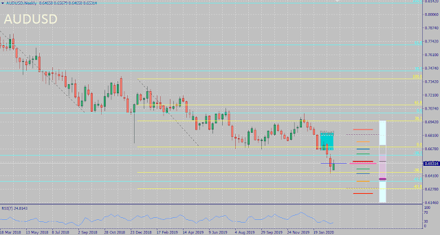 AUDUSD Seasonality Forecast Outcome - February 2020
