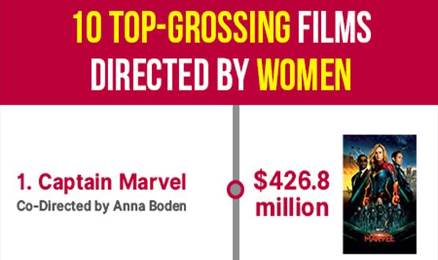 10 Top-Grossing Films Directed by Women