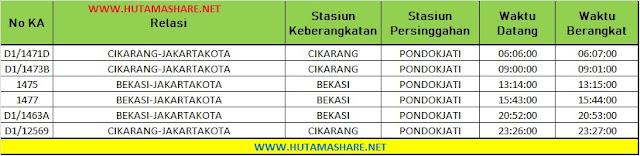 Jadwal Lengkap Kereta Api KRL Commuterline Commuter Line Dari Stasiun Pondok Jati ke Stasiun Jakarta Kota Pasar Senen Terbaru 2019