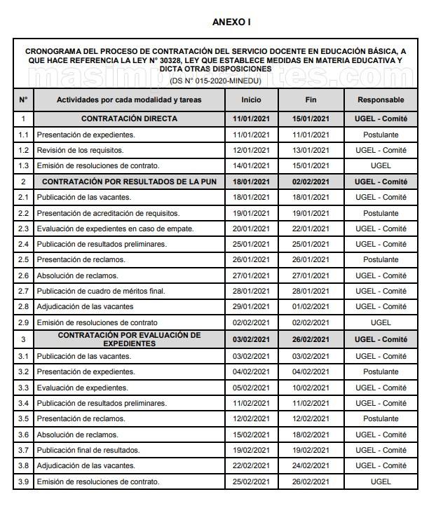 Cronograma Contrato Docente 2021 DRELM