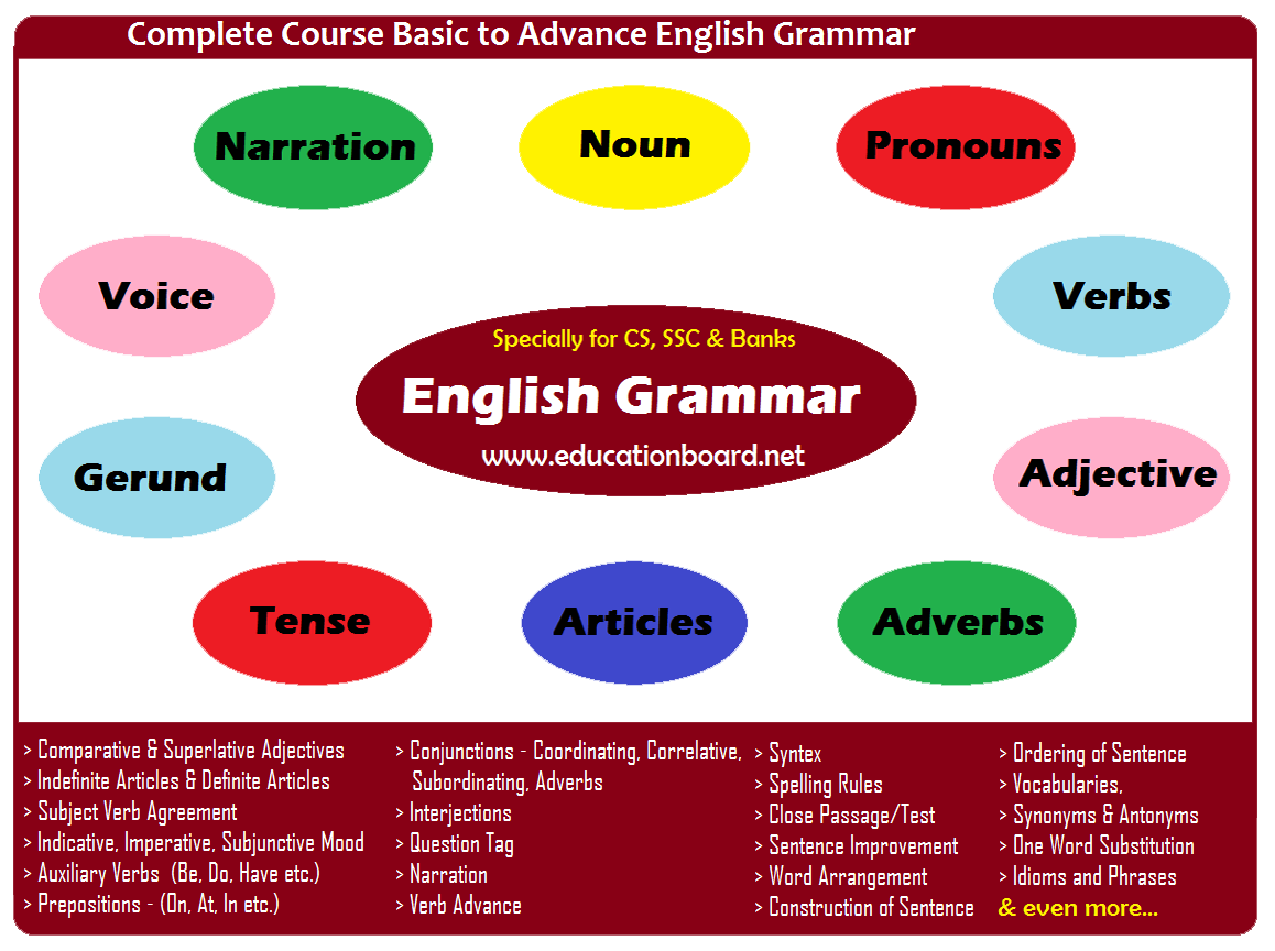 All Lessons/Topics of English Grammar for CS, SSC and Banks