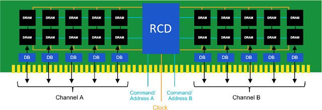 Desain Rancangan Die PCB DDR5 SDRAM