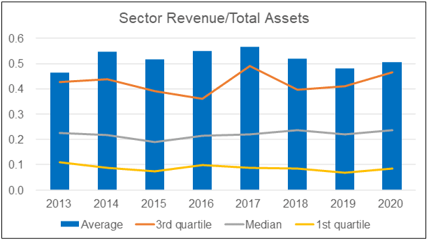 Sector asset turnover