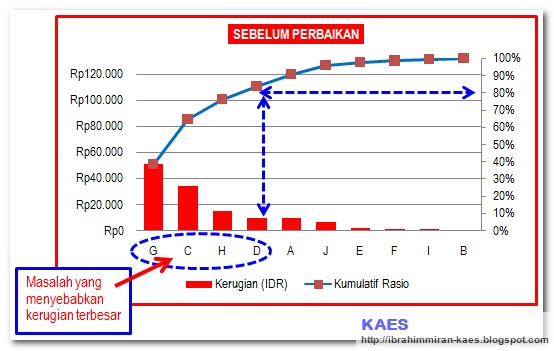 Kaes Diagram Pareto