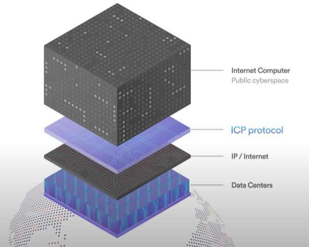 Gambar Ilustrasi Cara Kerja Internet Computer (ICP) Cryptocurrency