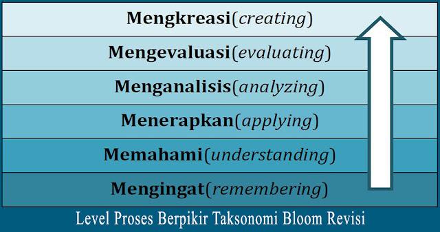 Klasifikasi Tingkatan Berpikir Taksonomi Bloom
