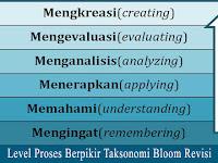 Tingkatan Berpikir dan Kata Kerja Operasional dalam Taksonomi Bloom