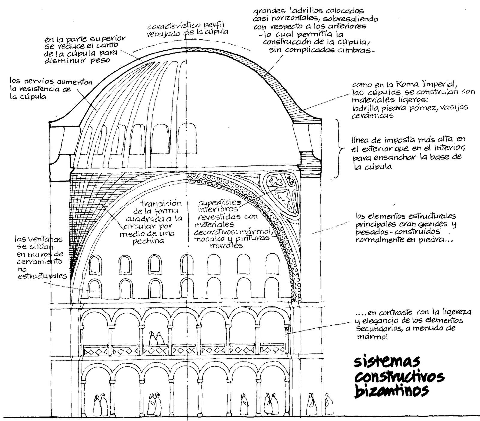 Historia Del Arte Continuacion De Arquitectura Bizantina