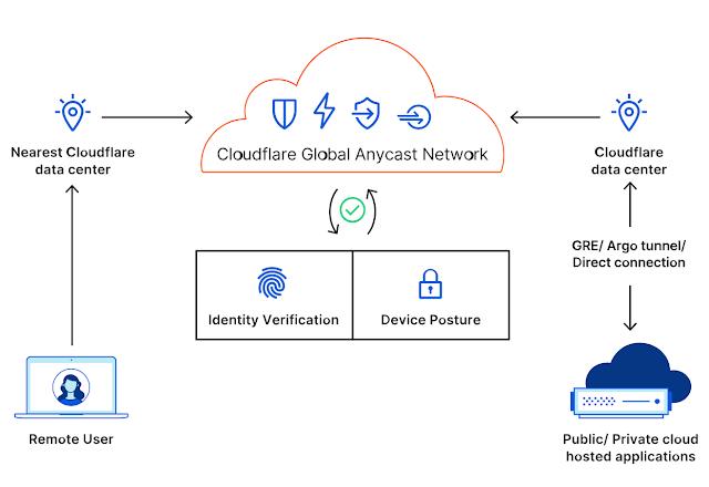 Bảo mật truy cập từ xa vào mạng riêng không cần VPN