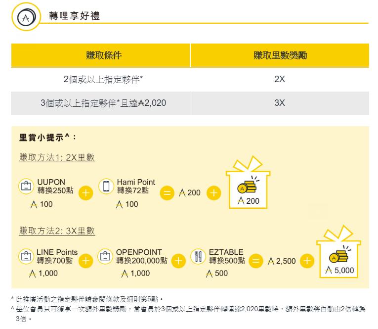理財/旅遊/哩程/信用卡 : 亞洲萬里通攻略-2020轉起來 額外享加倍好哩