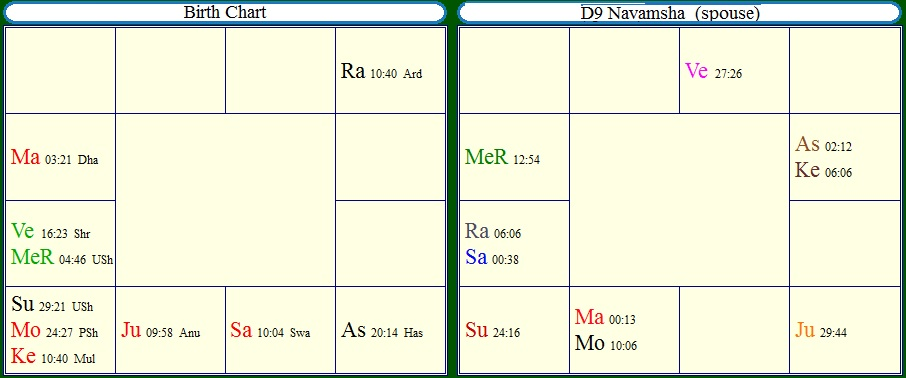 Vedic Astrology Research Portal: Delay's In Marriage By