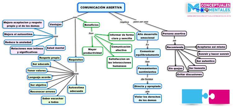 Mapa conceptual comunicación asertiva Mapa conceptual comunicación efectiva