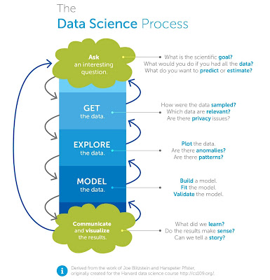 best course to learn data science online