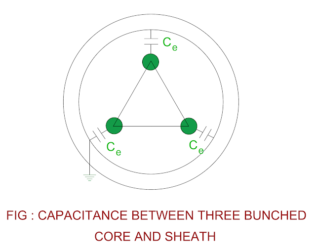 capacitance-of-three-cores-bunched-together.png