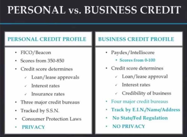 Business Credit Does Not Affect Your Personal Credit Score