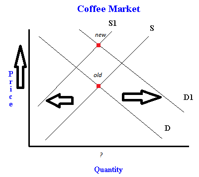 Shifts In Supply And Demand An Example Using The Coffee Market