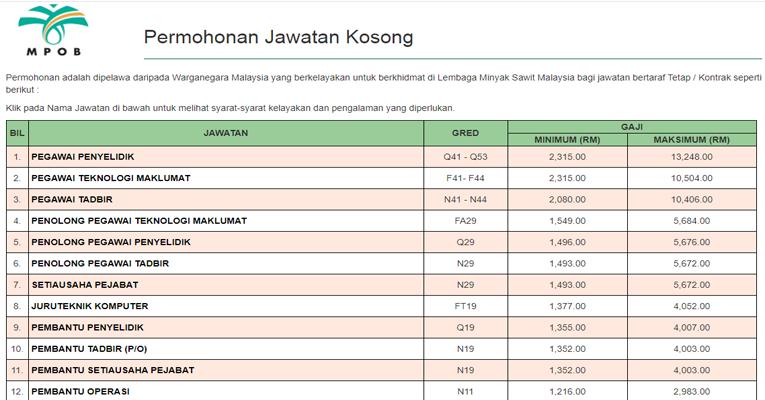 Kekosongan Terkini di Lembaga Minyak Sawit Malaysia (MPOB)