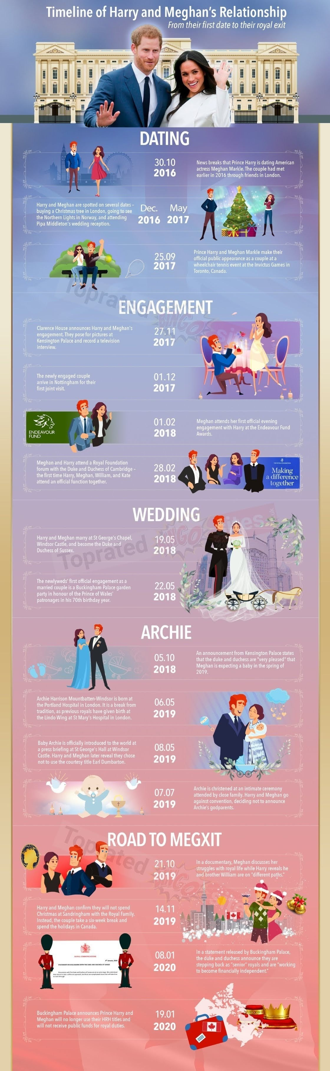 Timeline of Harry and Meghan's Relationship #infographic