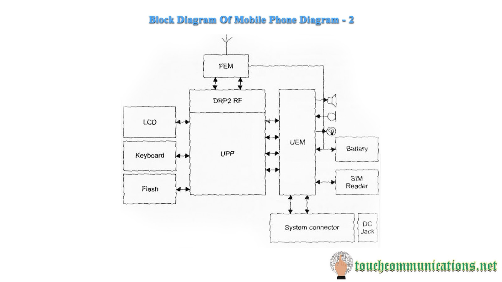 Mobile Repairing Course Online Free Class 8 Block Diagram Of Mobile ...