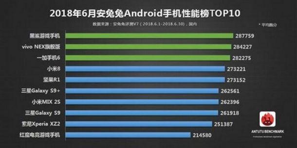 Smartphone tercepat AnTuTu Juni 2018