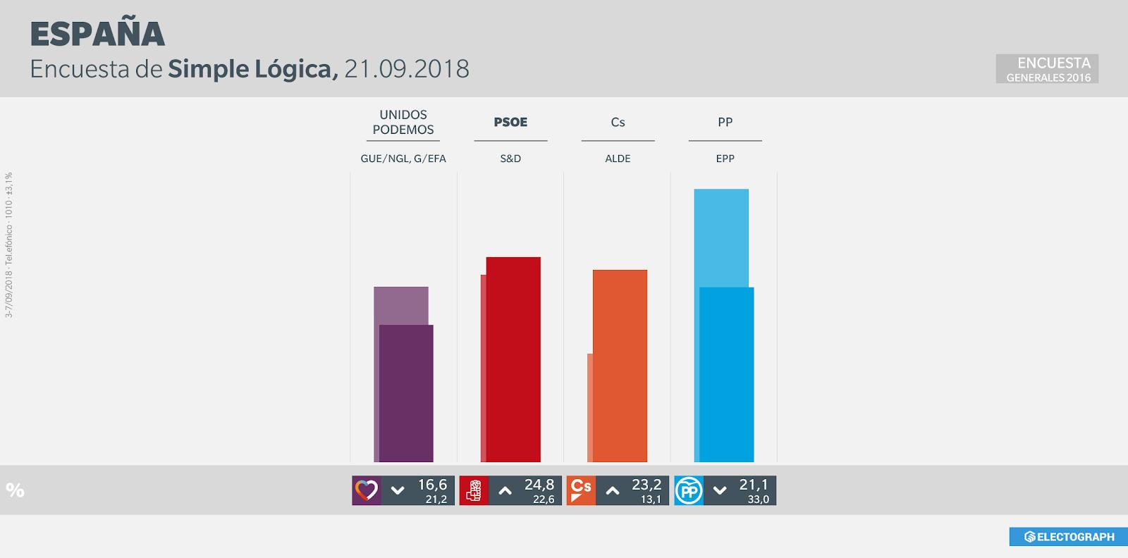 Gráfico de la encuesta para elecciones generales en España realizada por Simple Lógica en septiembre de 2018