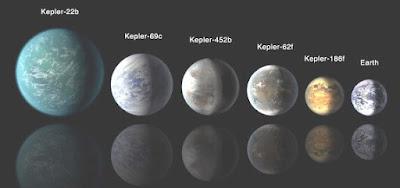 Planets Like Earth Kepler 452b