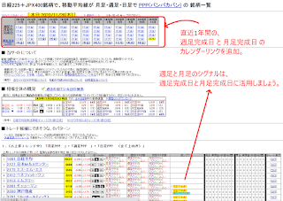 日経225+JPX400銘柄で、移動平均線が 月足・週足・日足で PPP(パンパカパン) の 銘柄一覧