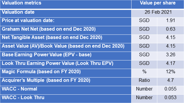 Wing Tai valuation table