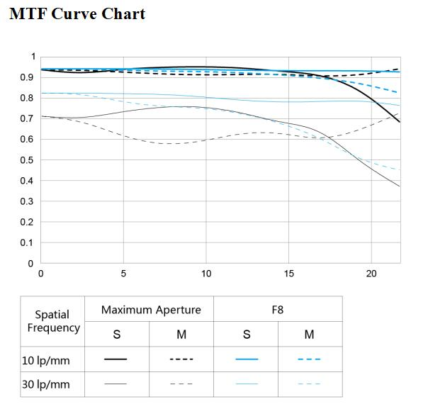 MFT-график объектива Yongnuo YnLens YN35mm f/2S DF DSM
